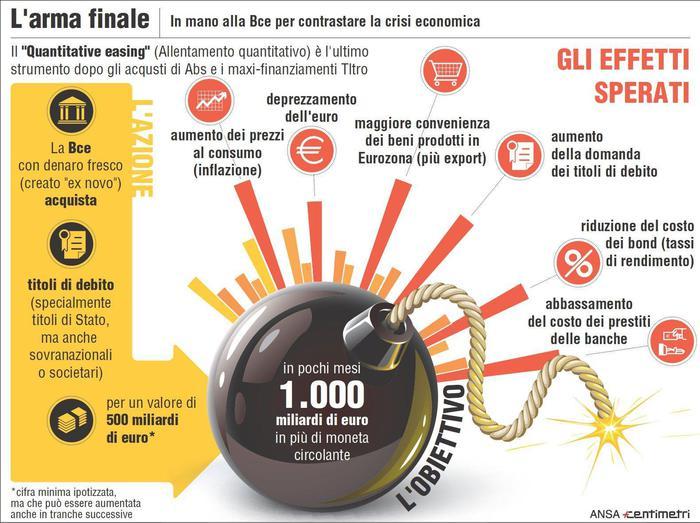 Bazooka di Draghi: Quantitative Easing Italia
