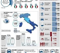 Evasione in Italia, report Corriere della S