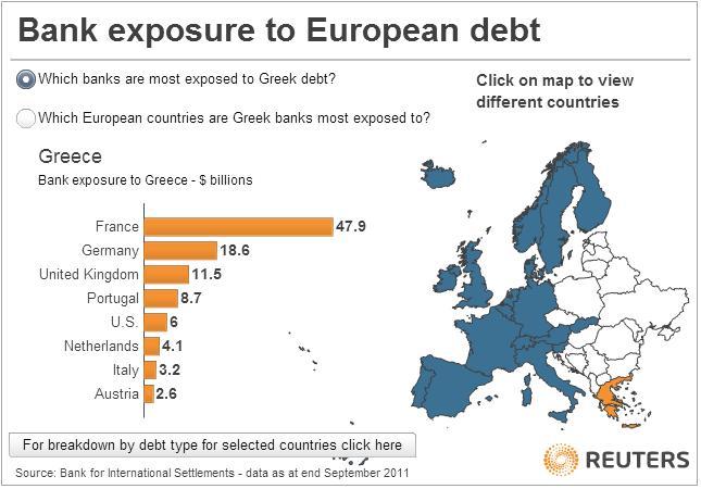 Esposizione verso la Grecia