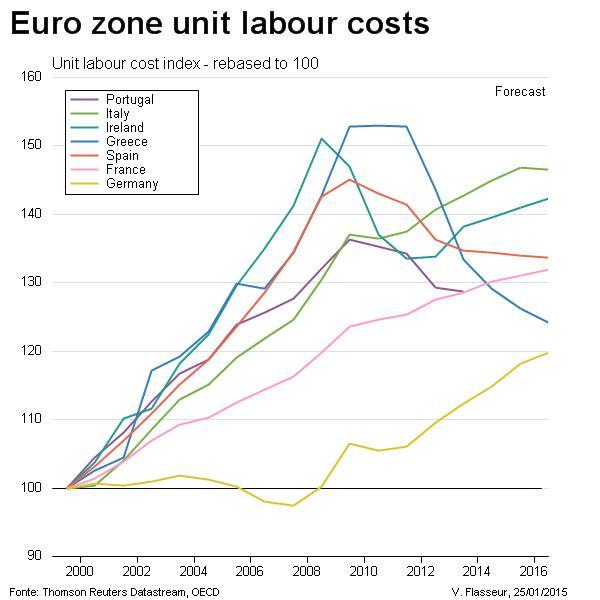 Movimenti del costo del lavoro in ogni Paese UE