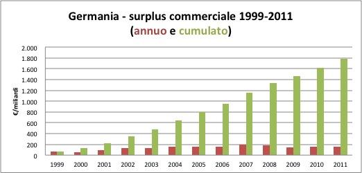 Saldo complessivo cumulato dell'export